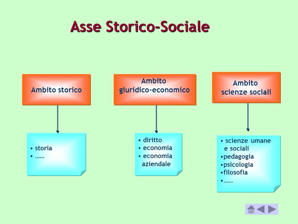 Asse Storico-Sociale Ambito scienze sociali Ambito storico Ambito