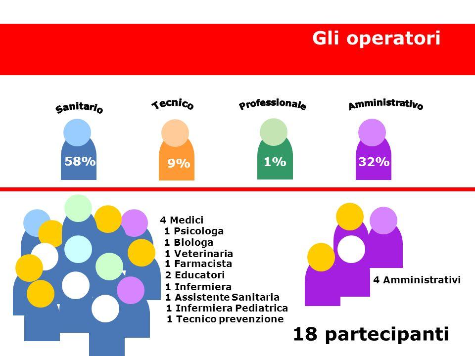 18 partecipanti Gli operatori 58% 9% 1% 32% Gli operatori Tecnico