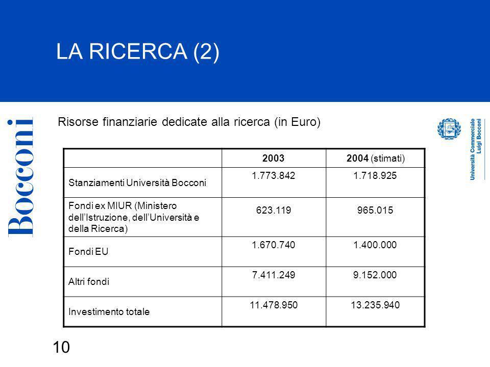 LA RICERCA (2) Risorse finanziarie dedicate alla ricerca (in Euro)