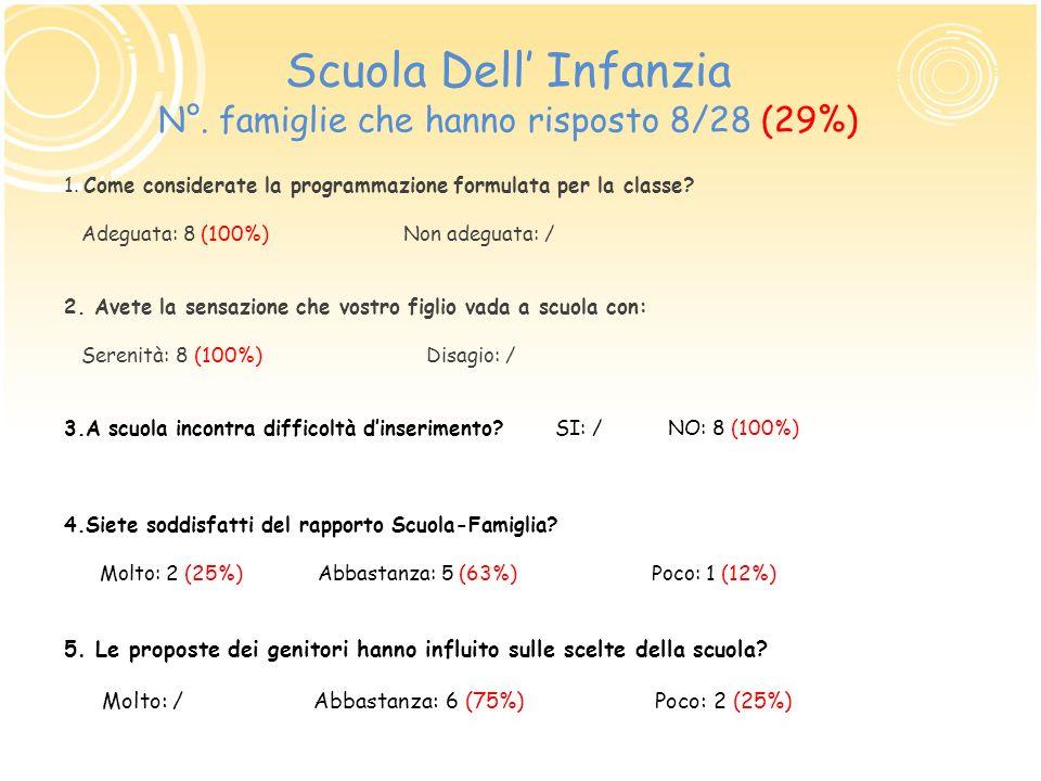Scuola Dell' Infanzia N°. famiglie che hanno risposto 8/28 (29%)