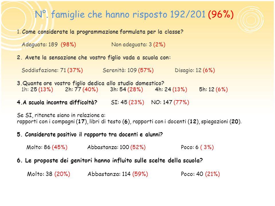 N°. famiglie che hanno risposto 192/201 (96%)