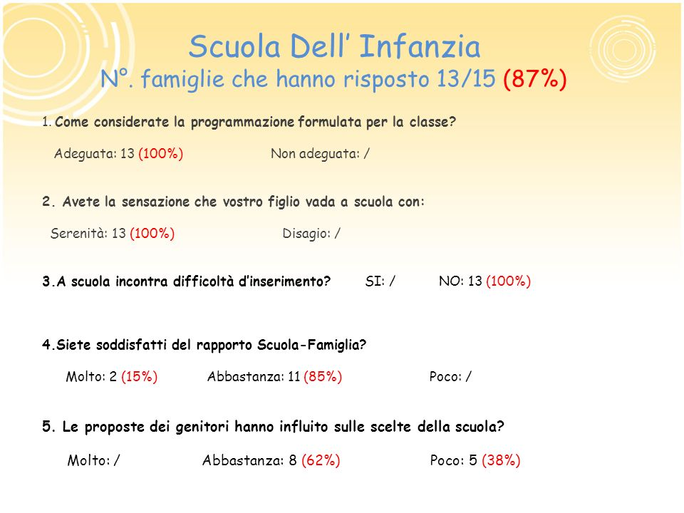 Scuola Dell' Infanzia N°. famiglie che hanno risposto 13/15 (87%)