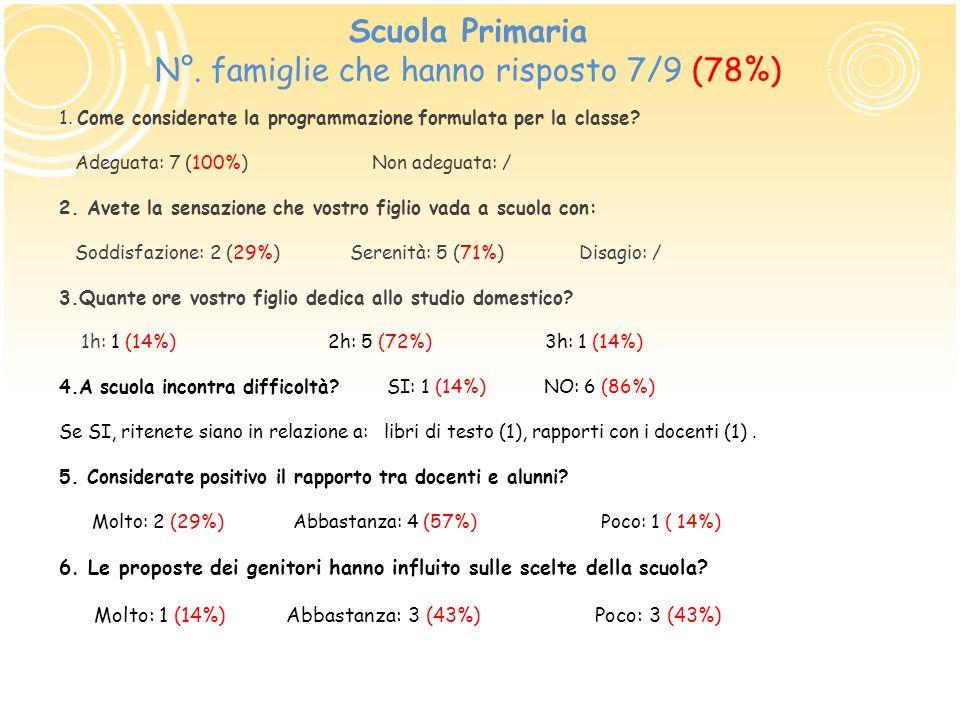 Scuola Primaria N°. famiglie che hanno risposto 7/9 (78%)