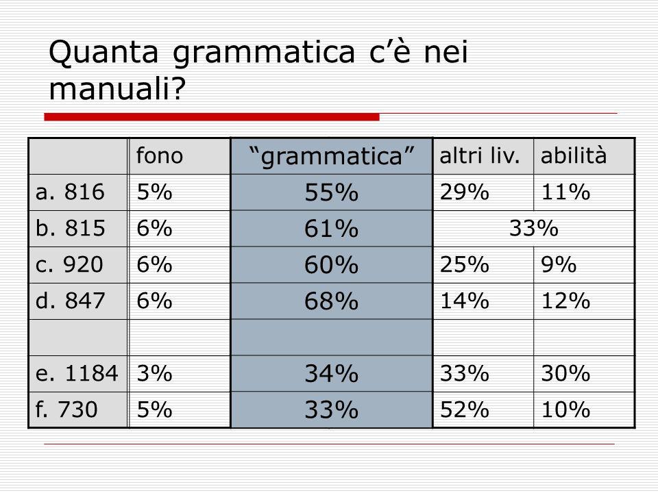 Quanta grammatica c'è nei manuali