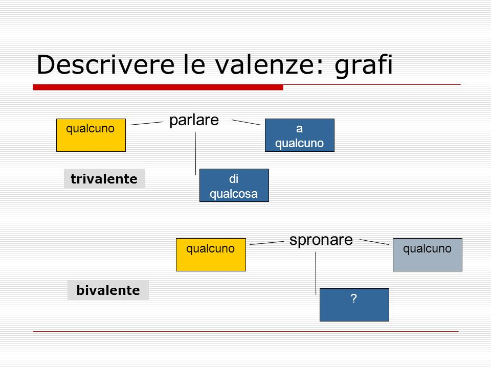 Descrivere le valenze: grafi