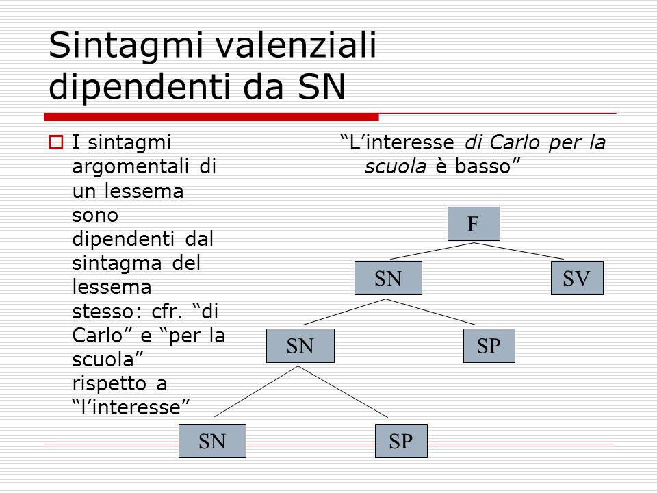 Sintagmi valenziali dipendenti da SN