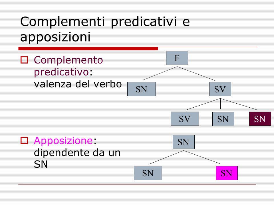 Complementi predicativi e apposizioni