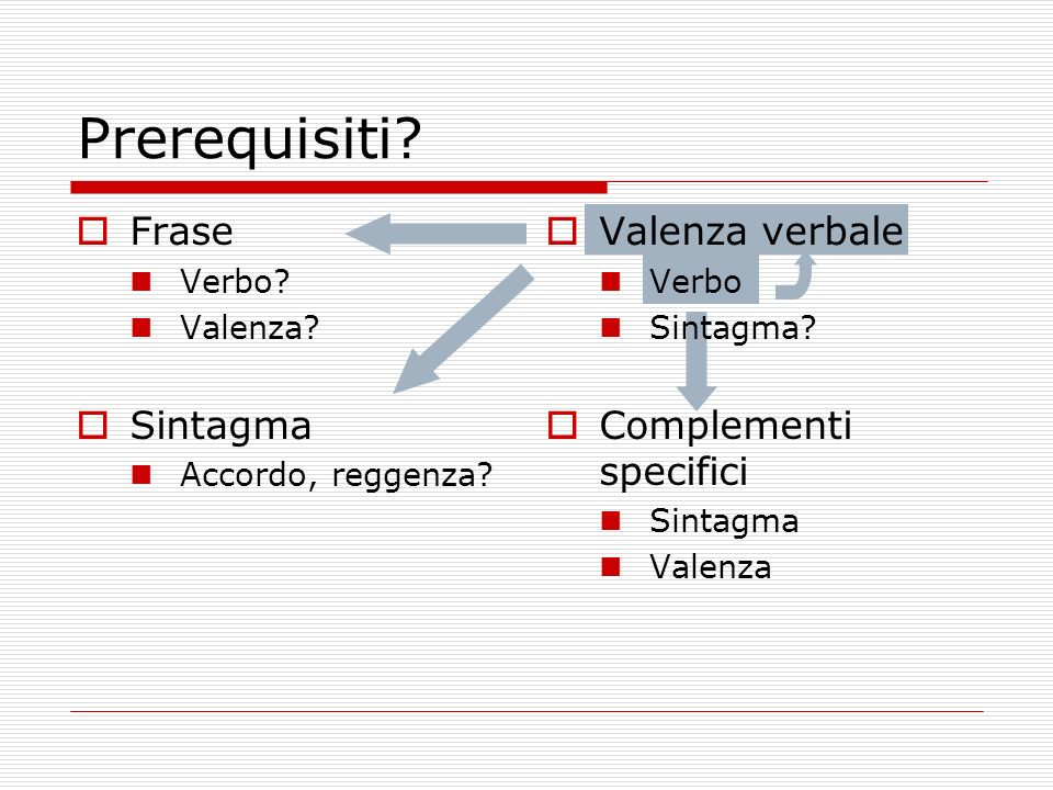Prerequisiti Frase Sintagma Valenza verbale Complementi specifici