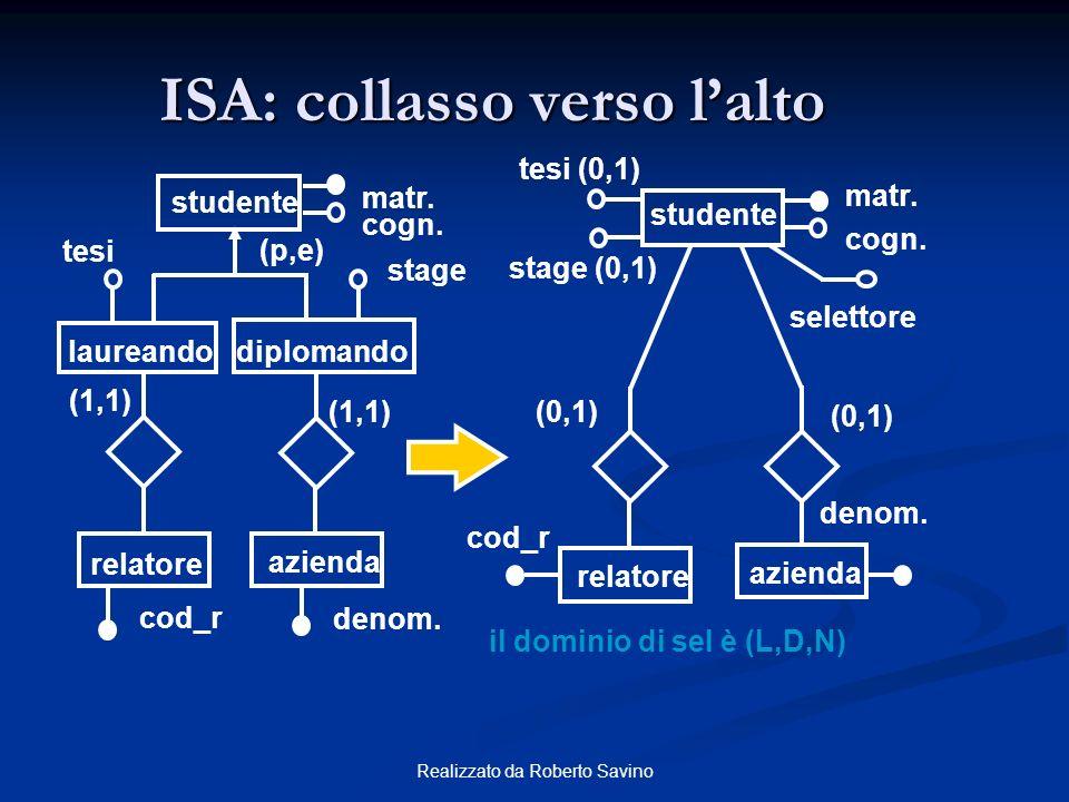 ISA: collasso verso l'alto