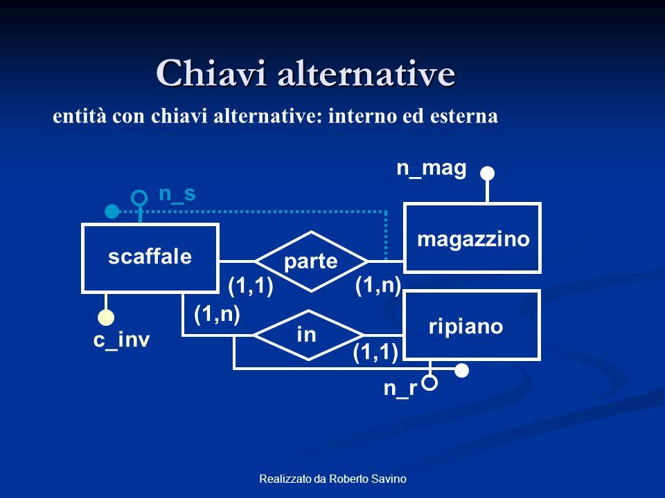 Realizzato da Roberto Savino