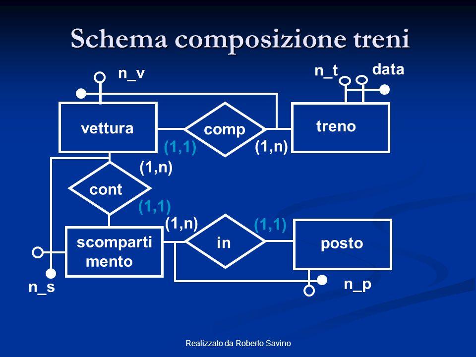 Schema composizione treni