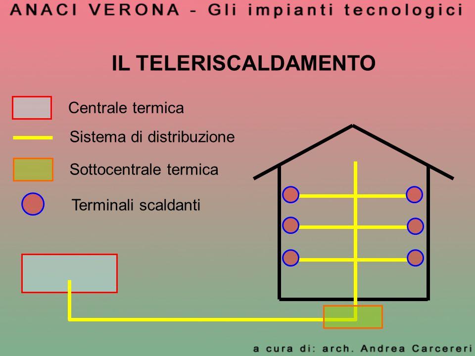 IL TELERISCALDAMENTO Centrale termica Sistema di distribuzione