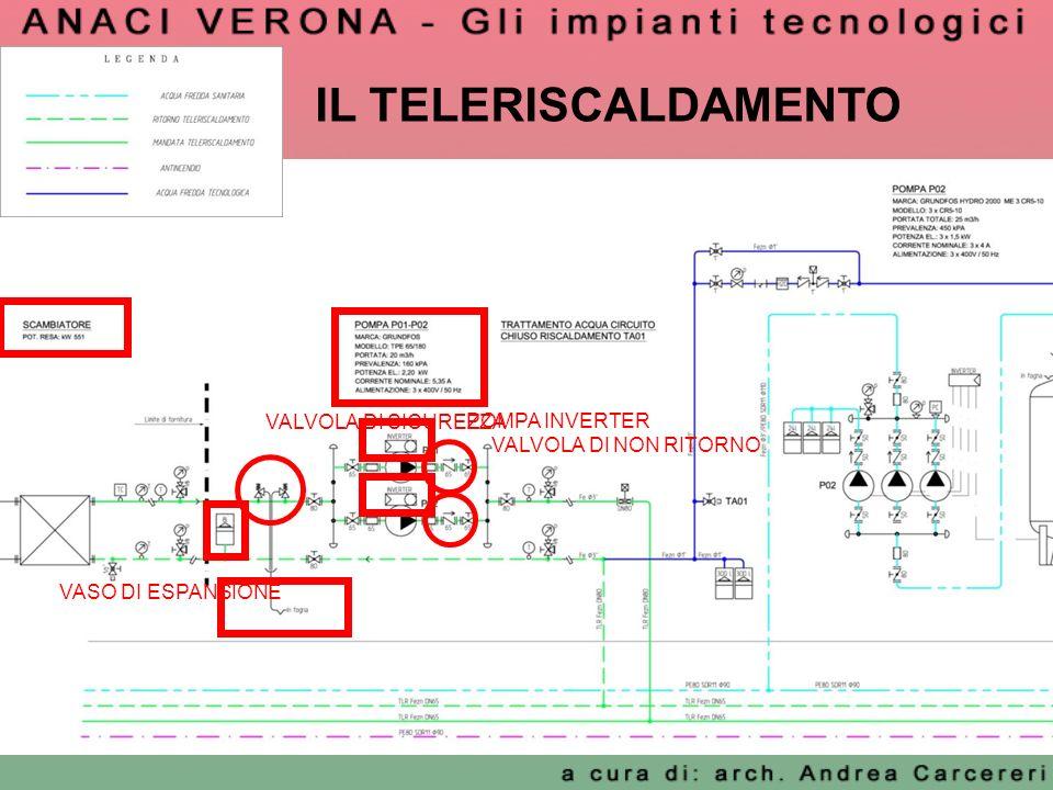IL TELERISCALDAMENTO VALVOLA DI SICUREZZA POMPA INVERTER