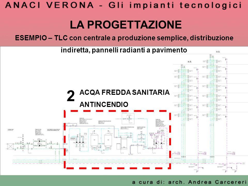 LA PROGETTAZIONE ESEMPIO – TLC con centrale a produzione semplice, distribuzione indiretta, pannelli radianti a pavimento.