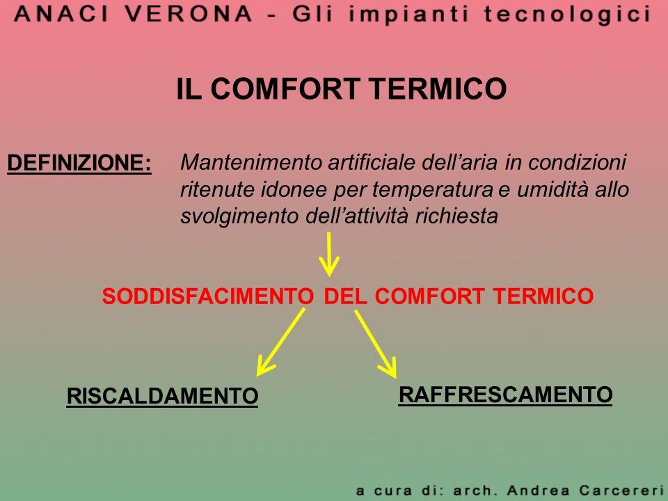 IL COMFORT TERMICO DEFINIZIONE: