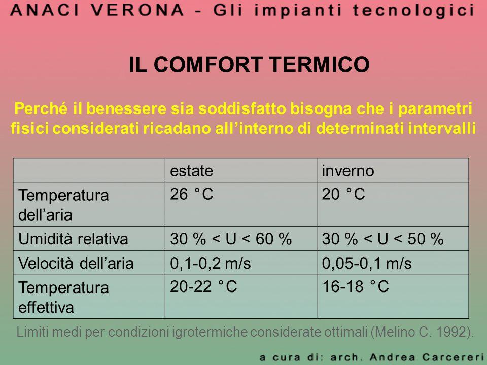 IL COMFORT TERMICO Perché il benessere sia soddisfatto bisogna che i parametri fisici considerati ricadano all'interno di determinati intervalli.