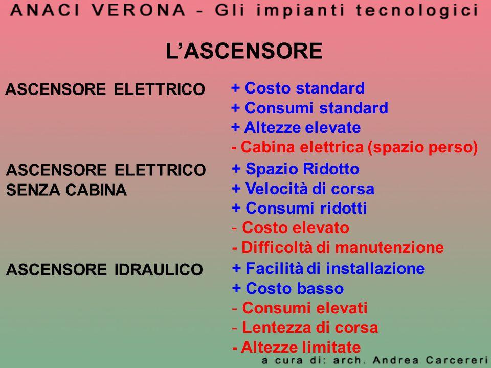 L'ASCENSORE ASCENSORE ELETTRICO + Costo standard + Consumi standard