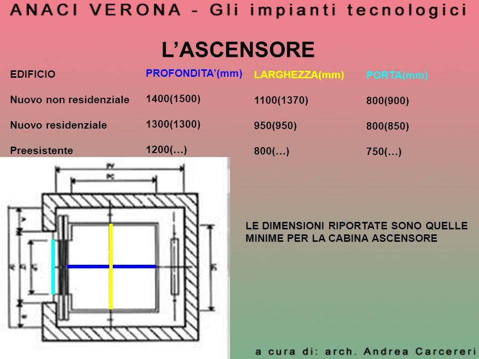 L'ASCENSORE EDIFICIO PROFONDITA'(mm) LARGHEZZA(mm) PORTA(mm)