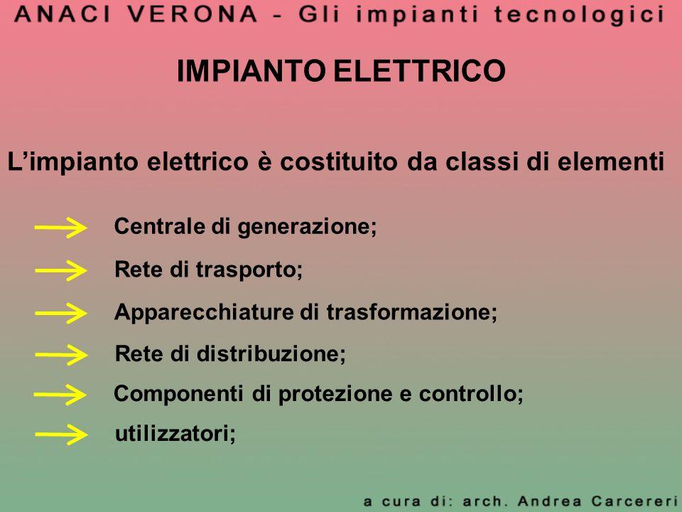IMPIANTO ELETTRICO L'impianto elettrico è costituito da classi di elementi. Centrale di generazione;