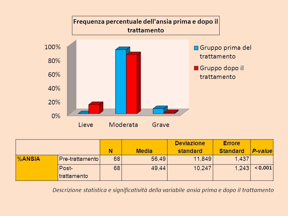 N. Media. Deviazione standard. Errore Standard. P-value. %ANSIA. Pre-trattamento. 68. 56,49.