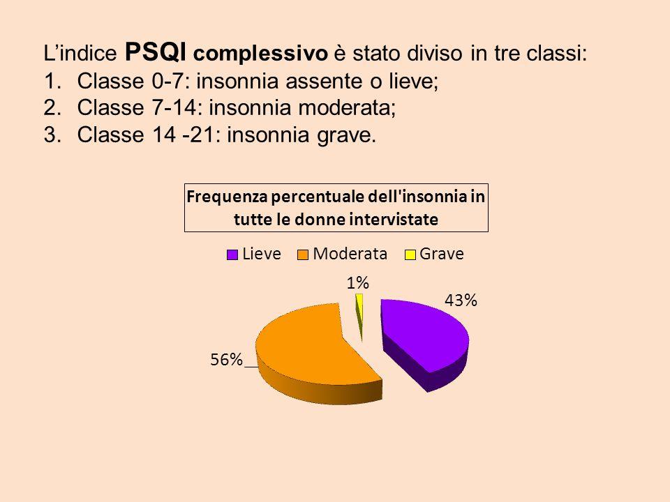 L'indice PSQI complessivo è stato diviso in tre classi: