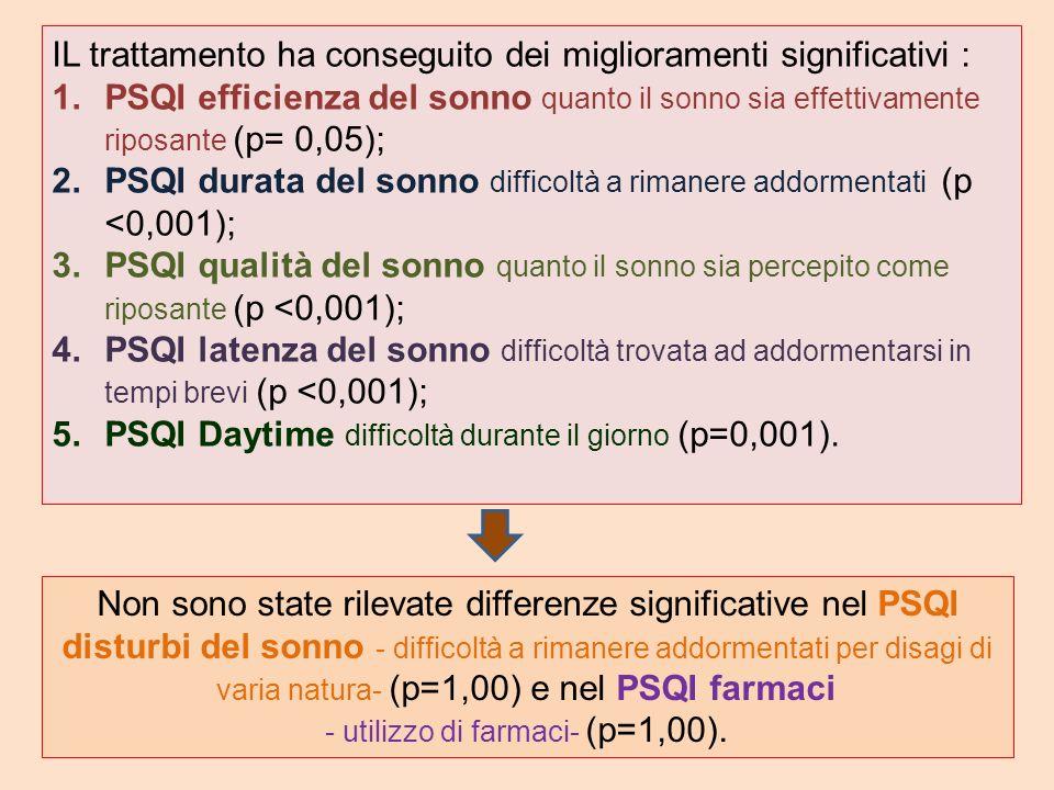 - utilizzo di farmaci- (p=1,00).