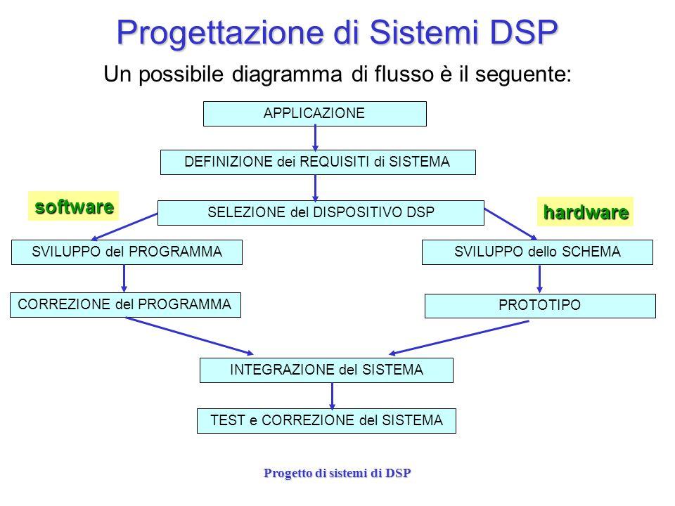 Progettazione di Sistemi DSP