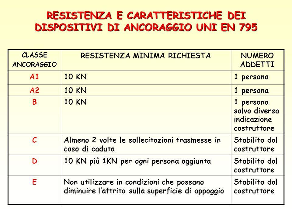 RESISTENZA E CARATTERISTICHE DEI DISPOSITIVI DI ANCORAGGIO UNI EN 795
