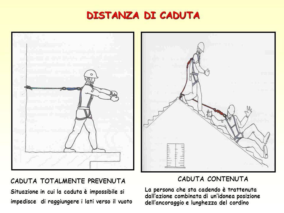 DISTANZA DI CADUTA CADUTA CONTENUTA CADUTA TOTALMENTE PREVENUTA