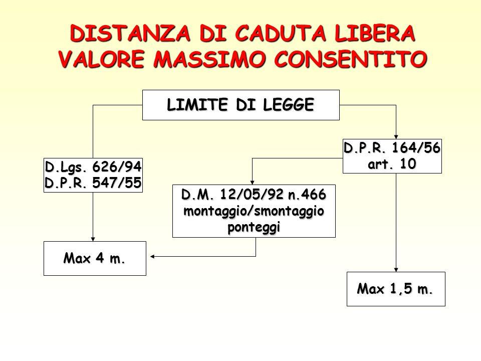DISTANZA DI CADUTA LIBERA VALORE MASSIMO CONSENTITO