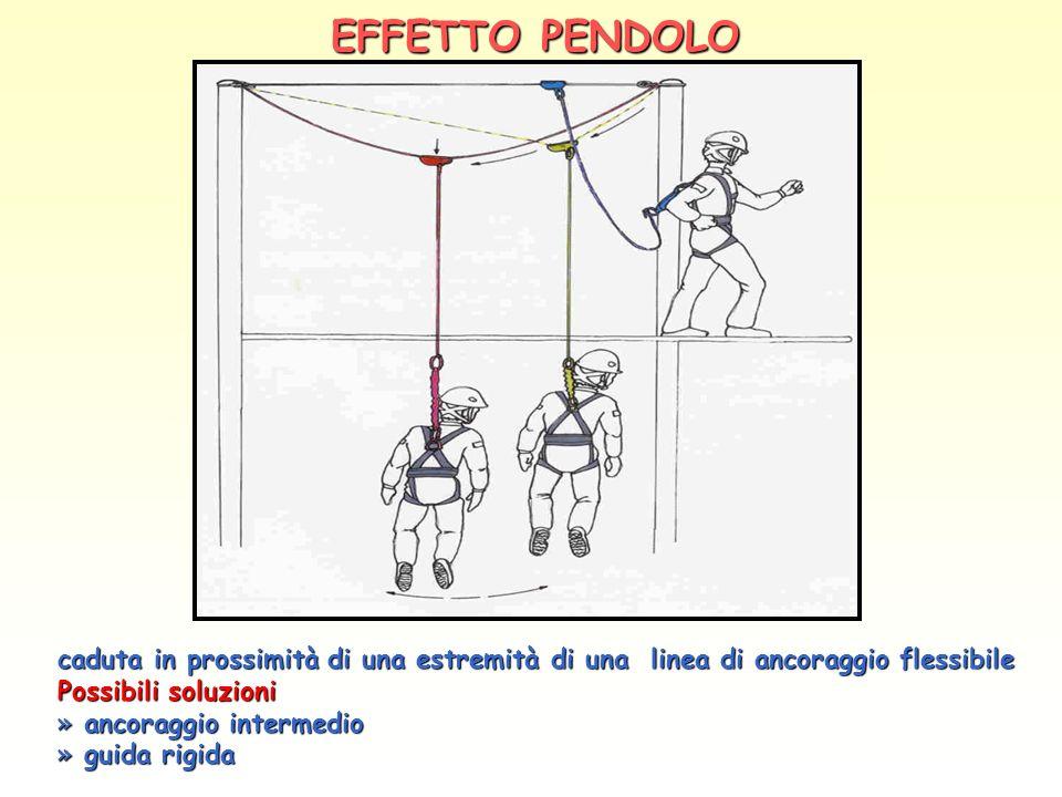 EFFETTO PENDOLO caduta in prossimità di una estremità di una linea di ancoraggio flessibile. Possibili soluzioni.
