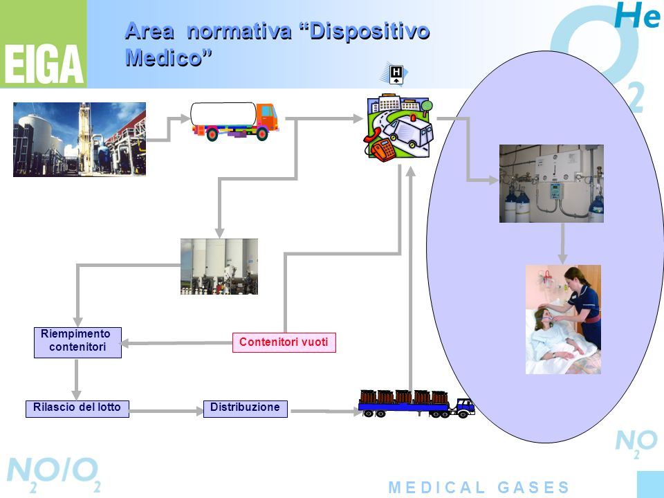 Area normativa Dispositivo Medico