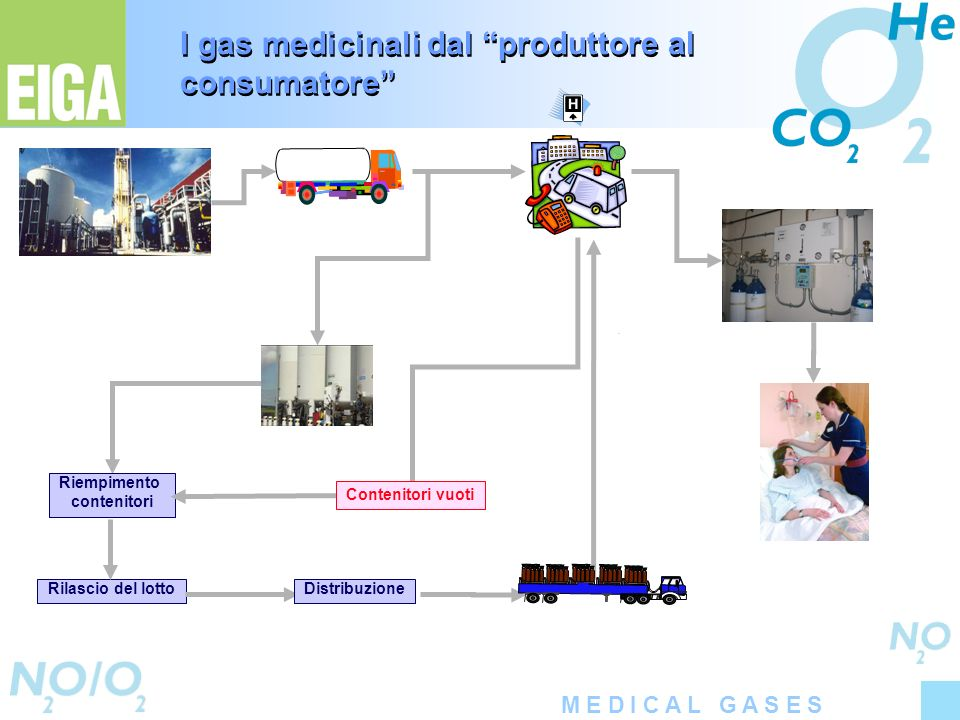 I gas medicinali dal produttore al consumatore