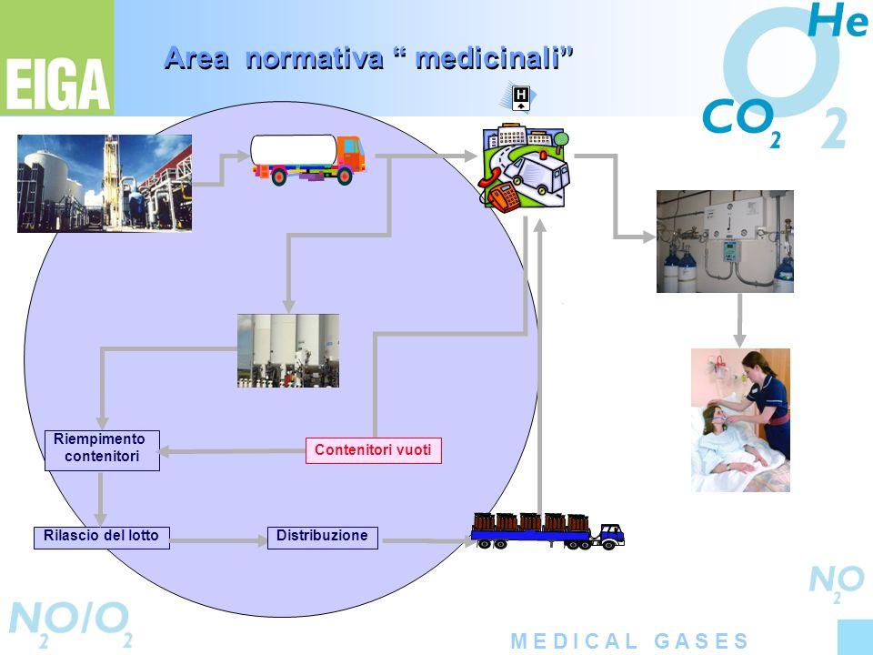 Area normativa medicinali