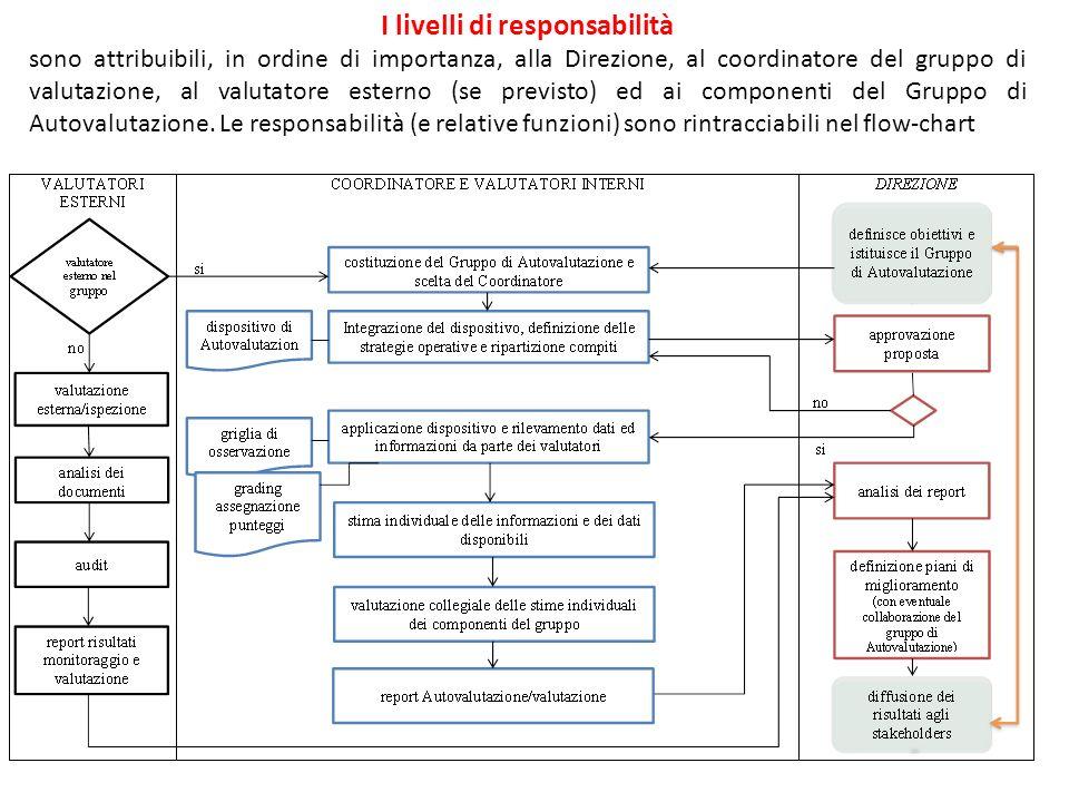 I livelli di responsabilità