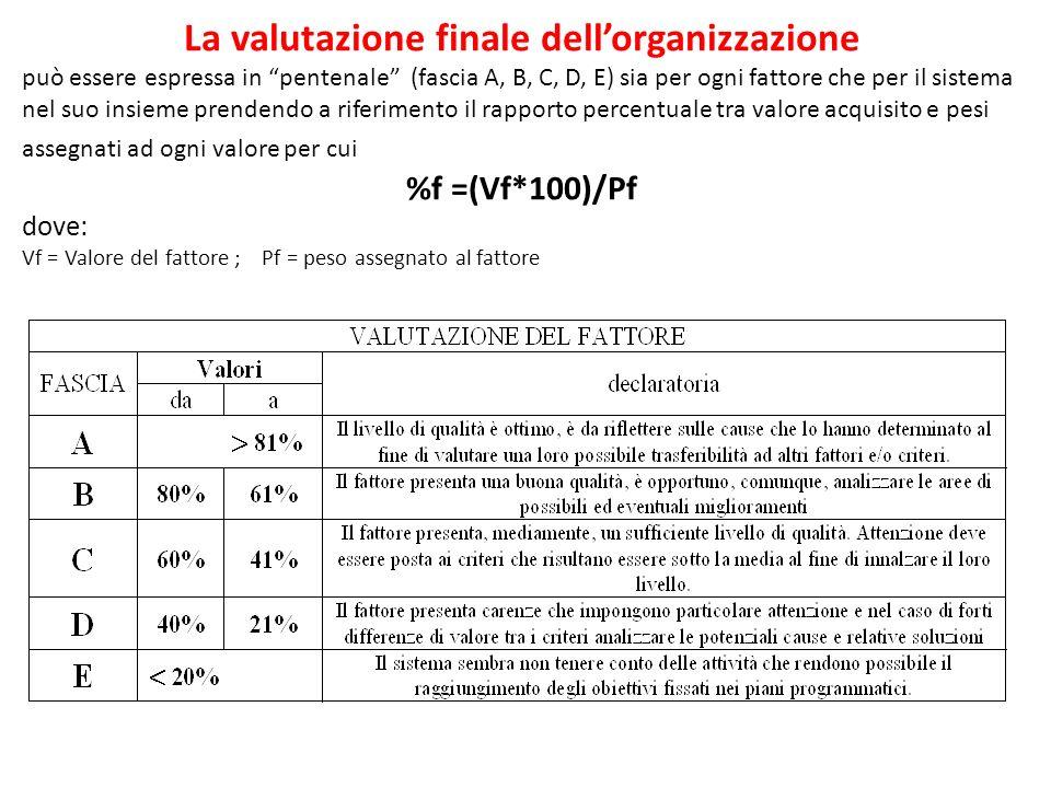 La valutazione finale dell'organizzazione