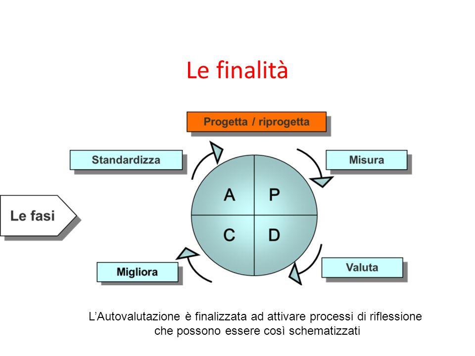 Le finalità L'Autovalutazione è finalizzata ad attivare processi di riflessione.