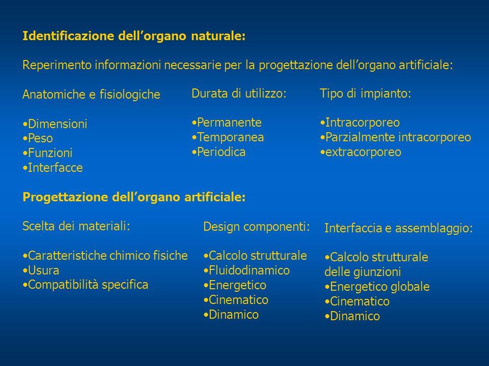 Identificazione dell'organo naturale: