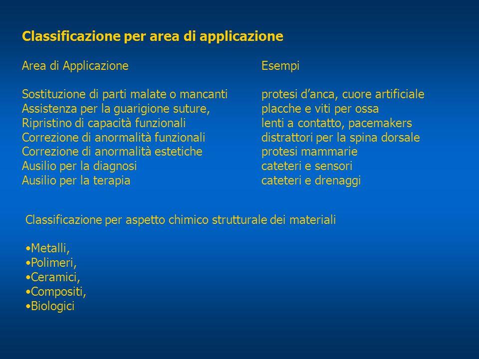 Classificazione per area di applicazione