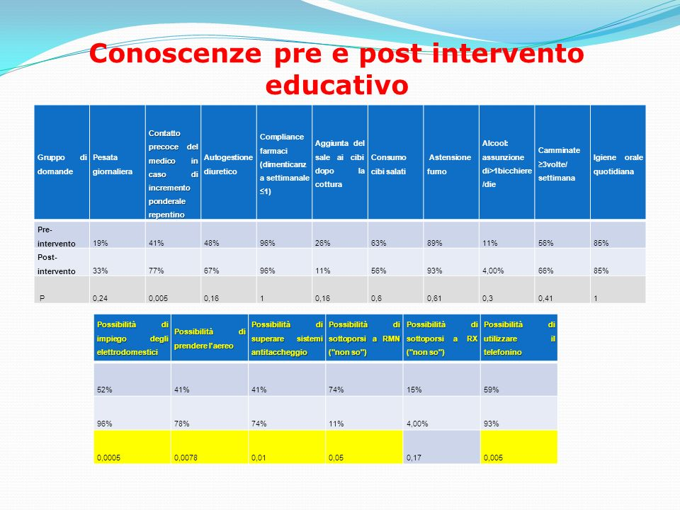 Conoscenze pre e post intervento educativo