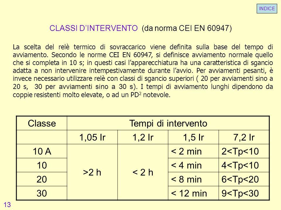 CLASSI D'INTERVENTO (da norma CEI EN 60947)