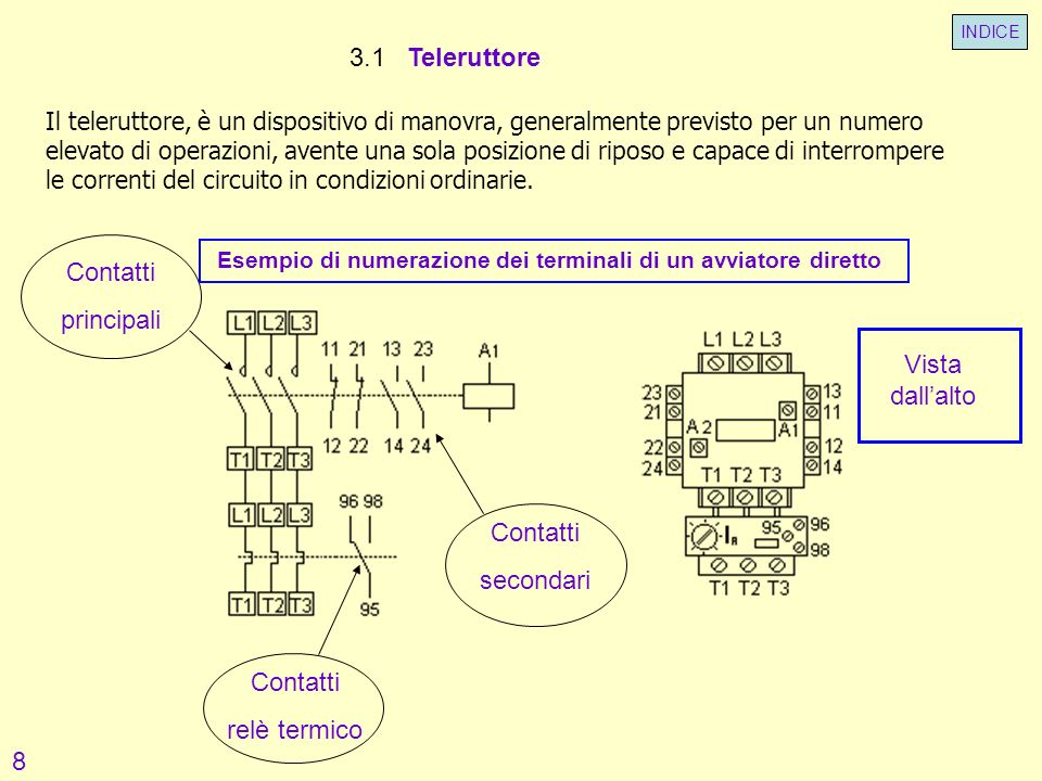 3.1 Teleruttore Contatti principali Vista dall'alto Contatti secondari