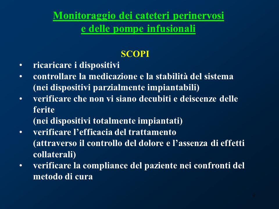 Monitoraggio dei cateteri perinervosi e delle pompe infusionali