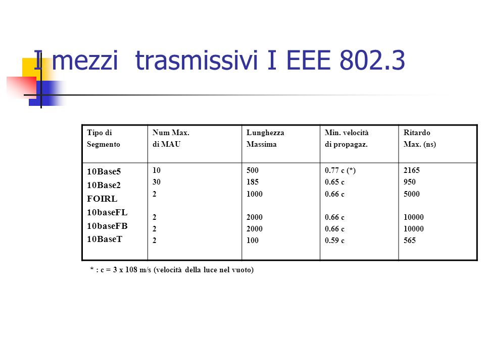 I mezzi trasmissivi I EEE 802.3