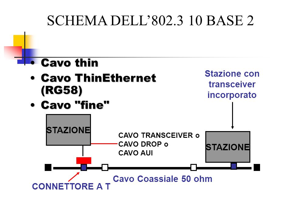 SCHEMA DELL'802.3 10 BASE 2 Cavo thin Cavo ThinEthernet (RG58)