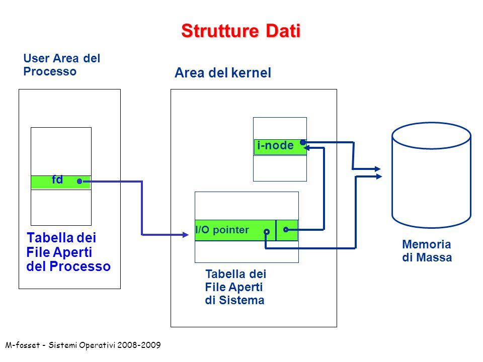 Strutture Dati Area del kernel Tabella dei File Aperti del Processo