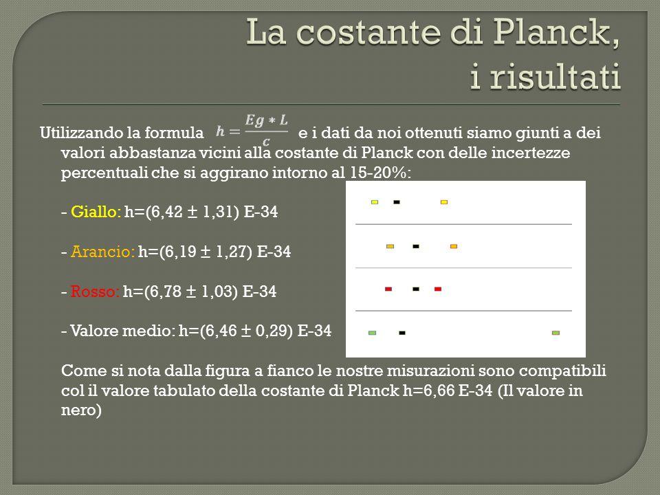 La costante di Planck, i risultati
