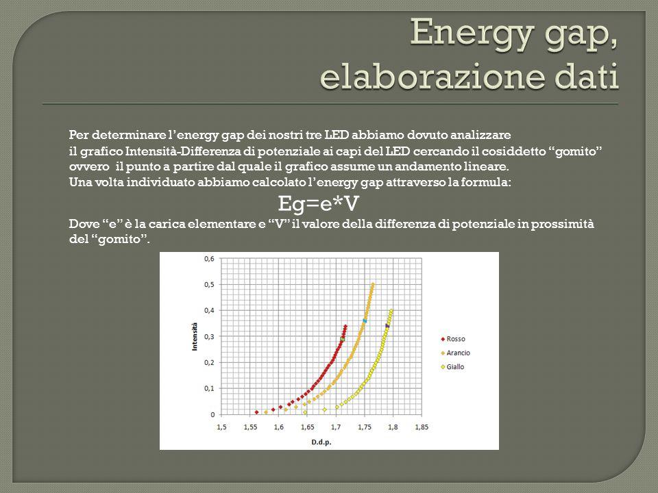 Energy gap, elaborazione dati