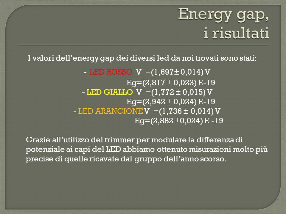 Energy gap, i risultati