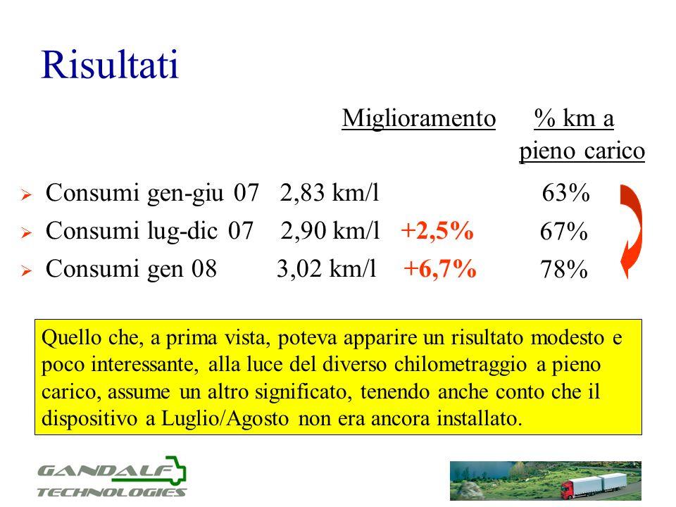Risultati % km a pieno carico 63% Miglioramento